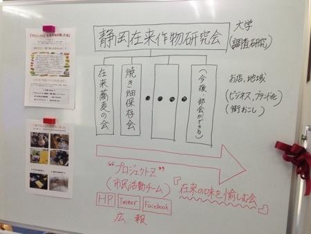 静岡在来作物研究会の組織